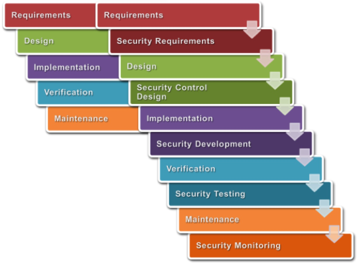 Pci going beyond the standard part 13 secure coding for Sdlc waterfall