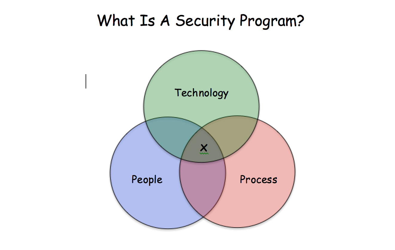 security program Find the best security software for your business read user reviews of leading security software free comparisons, demos & price quotes.